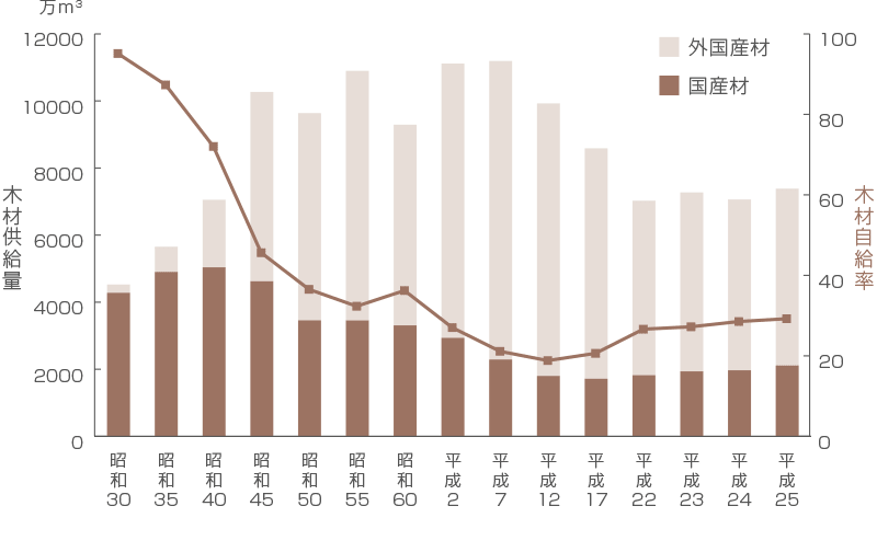 日本の木材供給量と木材自給率の推移