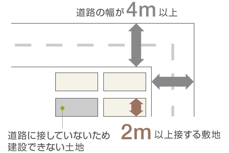 4m以上の道路幅に2m以上敷地がつながること