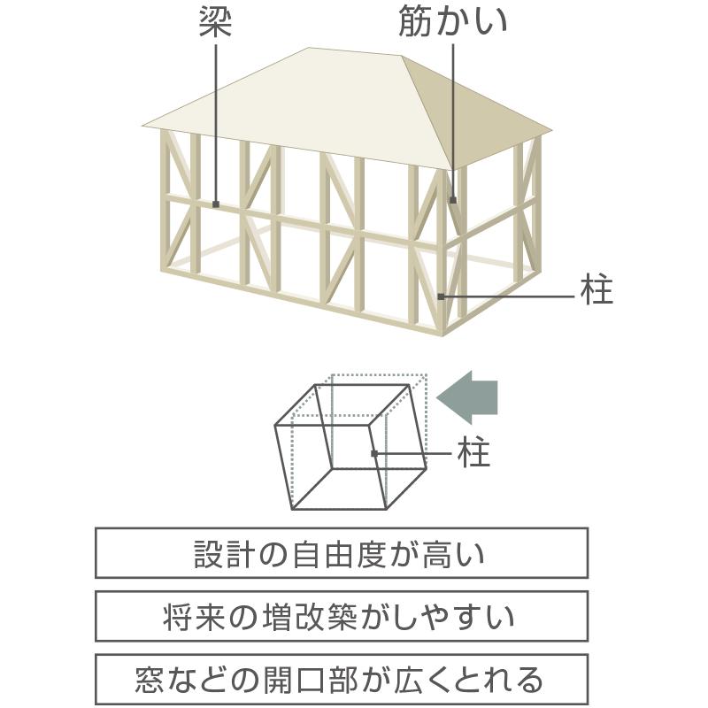 柱・梁でささえる〈木造軸組工法〉